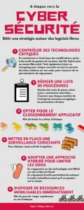 Infographie : 6 étapes vers la cybersécurité