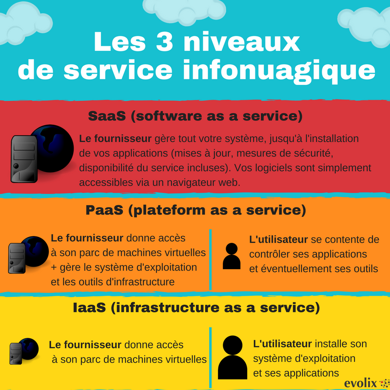 3 niveaux de service infonuagique