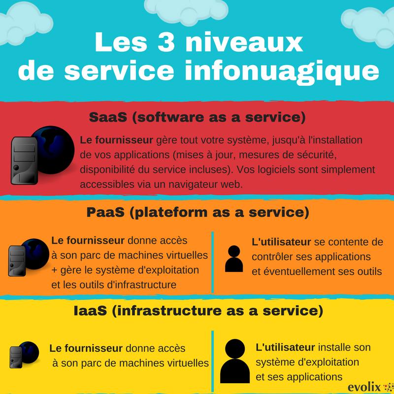 Niveau-de-service-Cloud