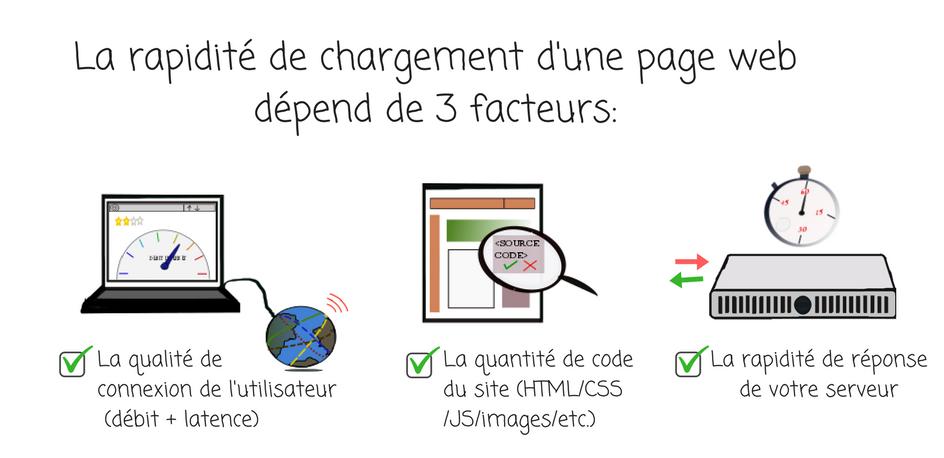 3 facteurs agissant sur la rapidité de chargement sur le Web
